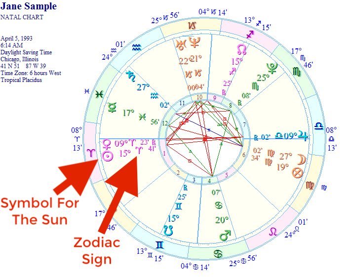 Get Free Birth Chart – Your Key To Astrology